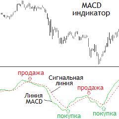 macd гистограмма