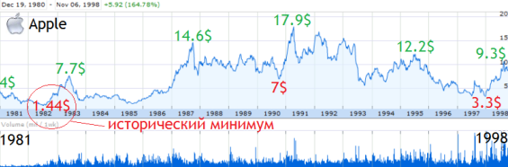 http://stock-list.ru/wp-content/uploads/2012/03/app06.png