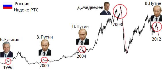 выборы президента и акции