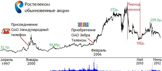 Котировки акций ростелекома сегодня