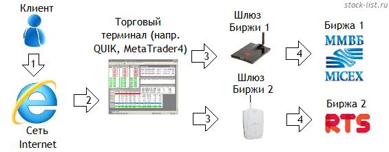 организация биржевой торговли