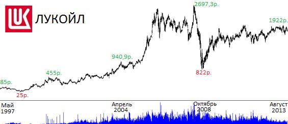 акции лукойла динамика