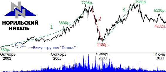 норильский никель акции цена