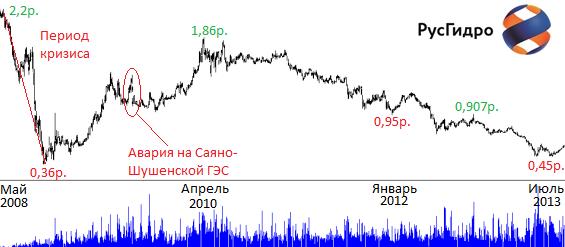 стоимость акций русгидро