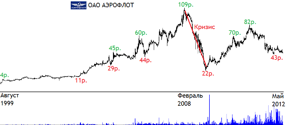 Акции аэрофлот стоимость сегодня динамика форекс глаз 8 скачай