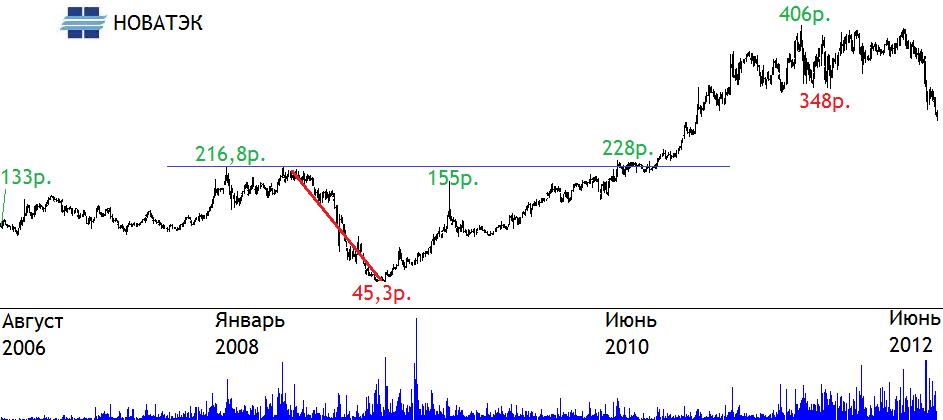 Котировки акции новатэк
