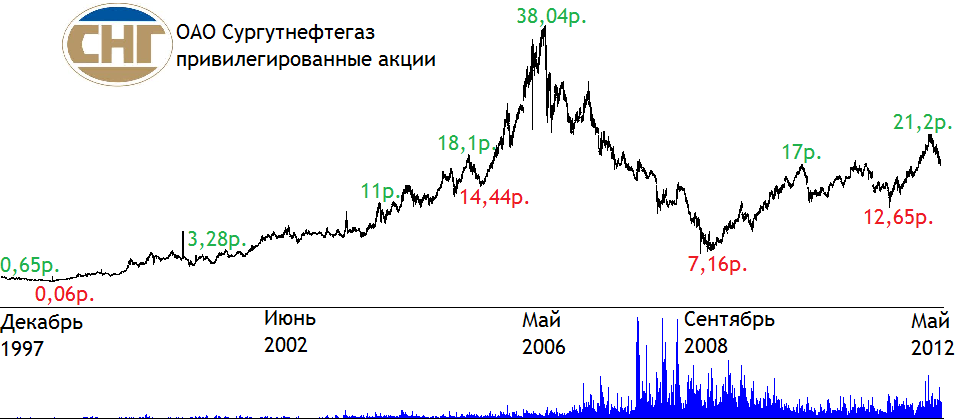Сургутнефтегаз акции советник форекс прибыльный