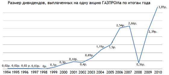 динамика котировок акций газпрома