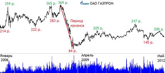 Газпром акции сегодня форекс в латвии дилинговые центры