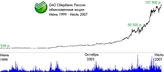 История котировок акций