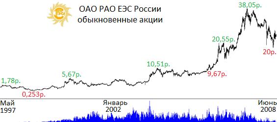 акции рао еэс россии цена
