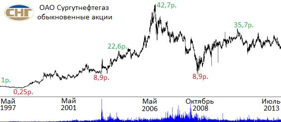 котировки акций сургутнефтегаз
