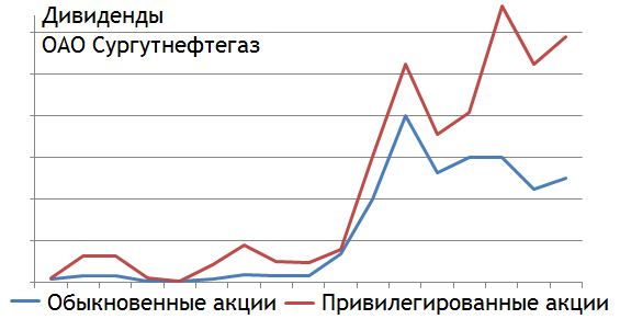 дивиденды сургутнефтегаз