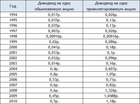 дивиденды по акциям Сургутнефтегаз