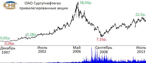 акции сургутнефтегаз динамика