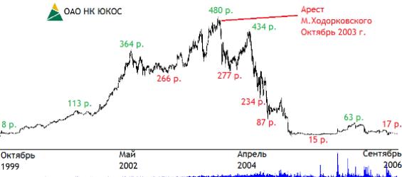 акции юкоса цена