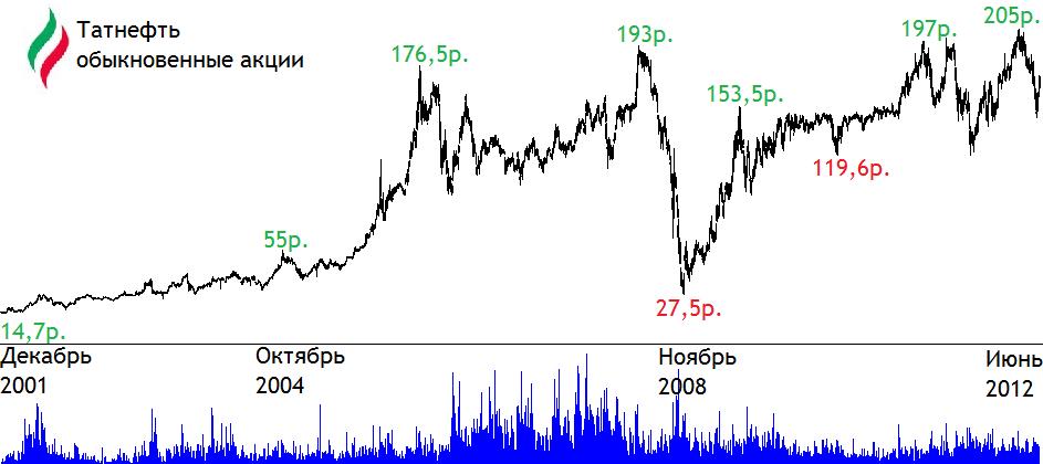 Котировки акций татнефть