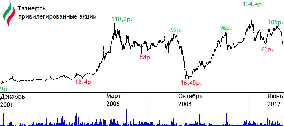 Опционы на акции татнефть калькулятор рубль биткоин