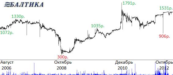 стоимость акций балтики