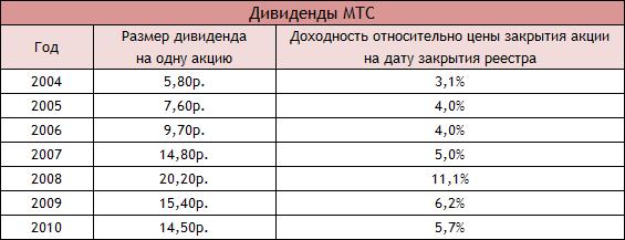 дивиденды мтс