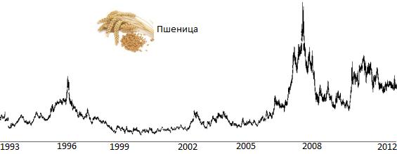 Динамика цен на пшеницу