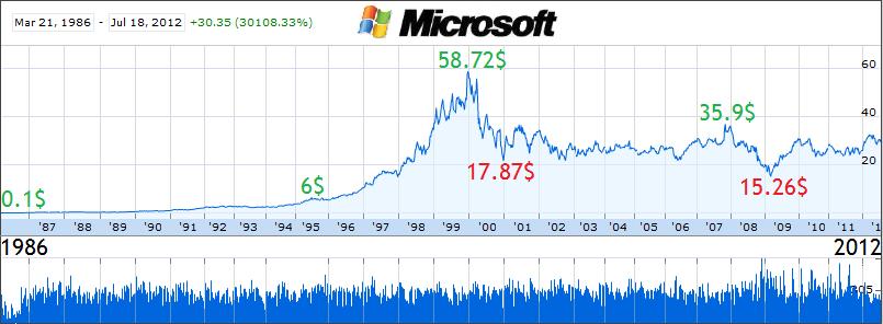 Онлайн график котировки акций