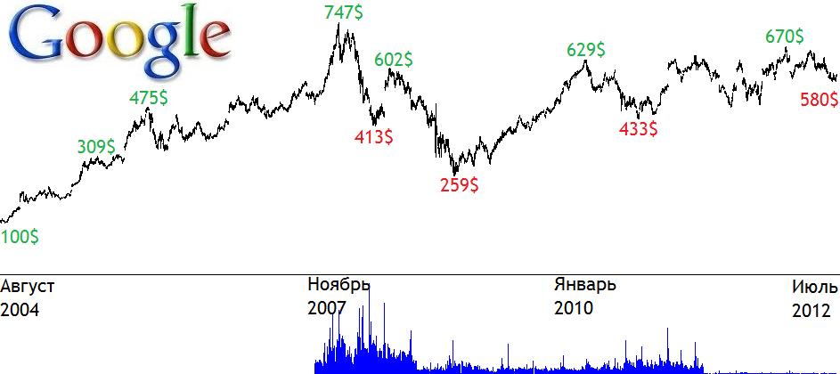 Исторические котировки акций Google