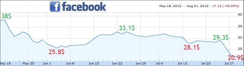 Купить акции Facebook