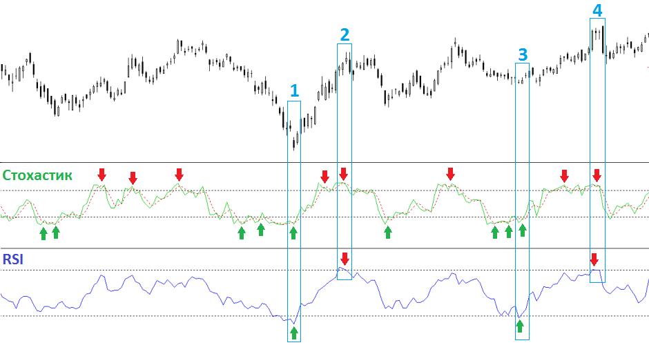 индикатор rsi, индикатор стохастик