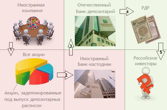 Российские депозитарные расписки