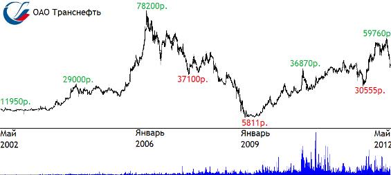 Котировка акций транснефть