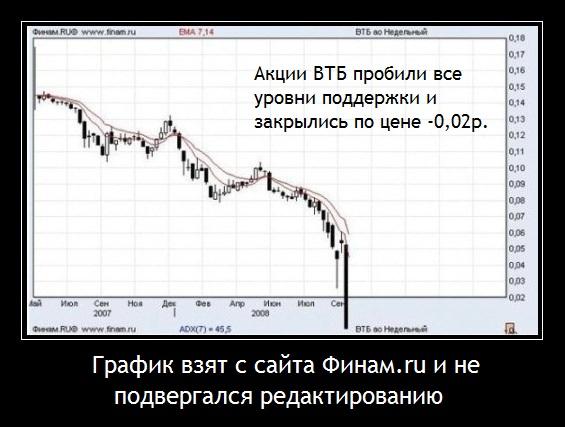 акции ВТБ пробили все уровни поддержки