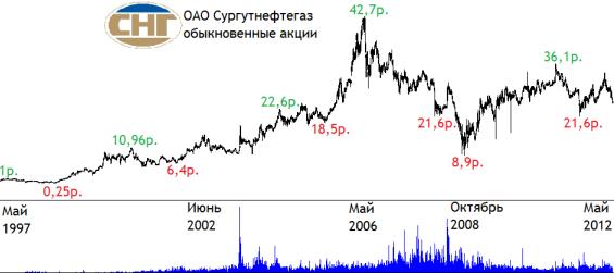 акции Сургутнефтегаз историческая динамика