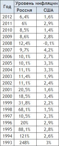 инфляция по годам