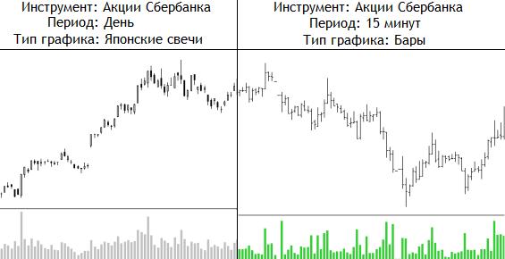 ценовой график