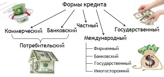 формы кредита и их характеристика