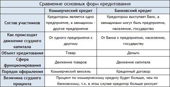 основные формы кредита