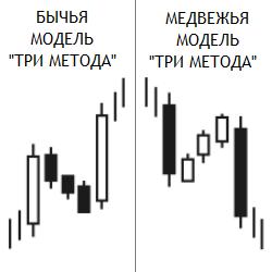 бычья модель три метода