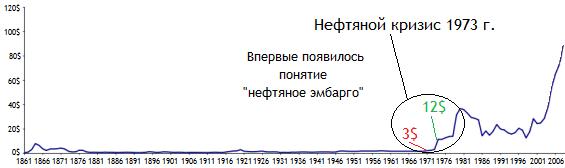 цена на нефть с 1861 г