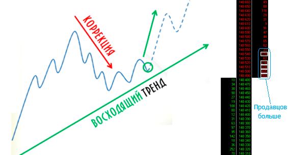анализ биржевого стакана