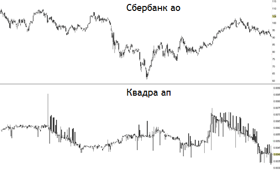 ликвидность на бирже