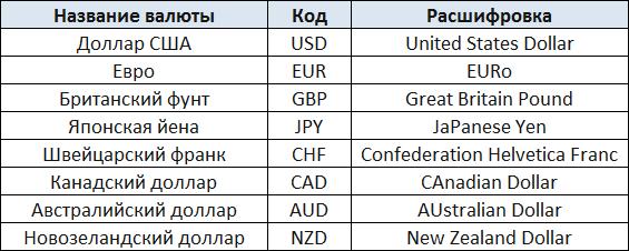 курс валютных пар