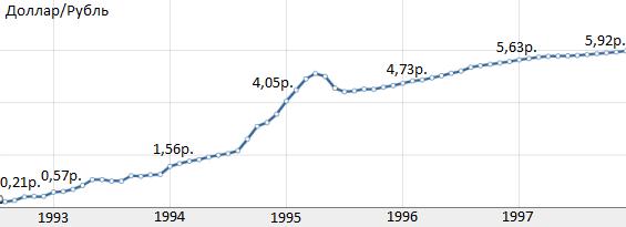 дефолт 1998 причины и последствия