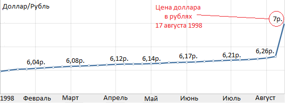 курс доллара в 1998