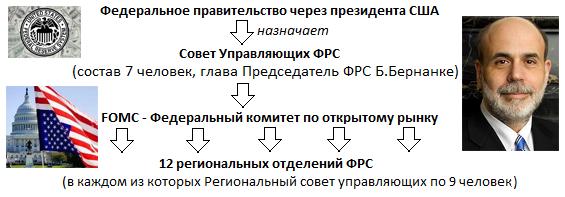структура федеральной резервной системы сша