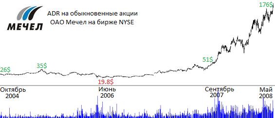 Мечел прогнозы стоимости акций в 2018 году
