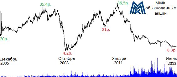 акции ммк стоимость сегодня