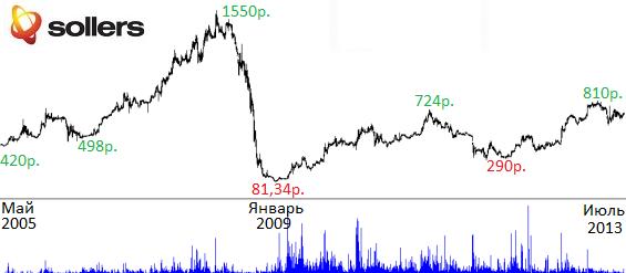 цена на акции соллерс