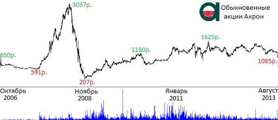 цена акций акрон