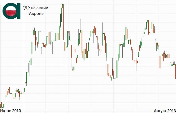 стоимость акций акрон